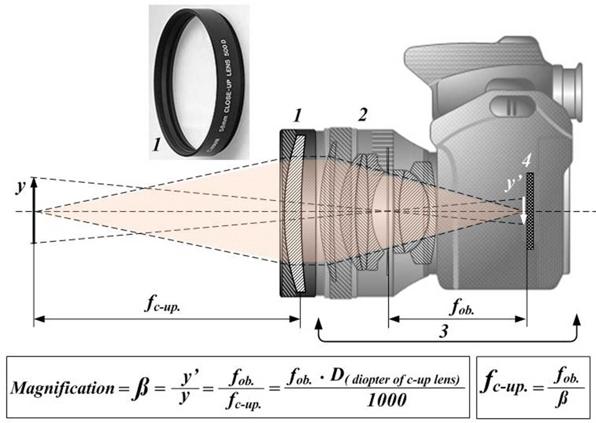 Diagram of closeup filter and camera