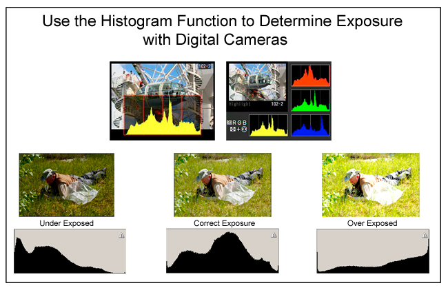 How to use a histogram to determine correct exposure in digital photography by Robert Berdan