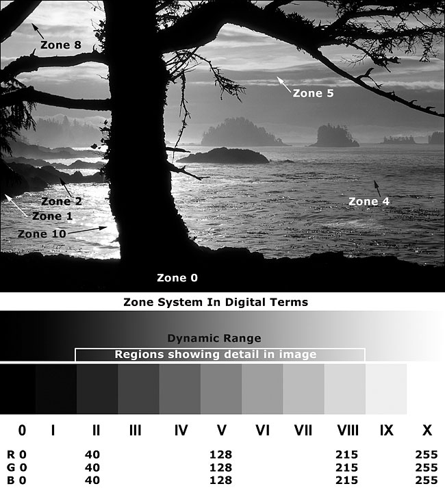 Amphritie point vancouver island zone system by robert berdan