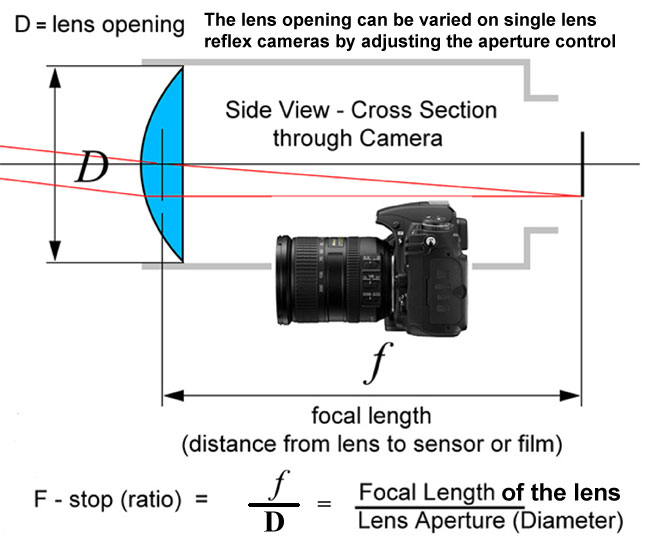 photography aperture and shutter speed relationship problems