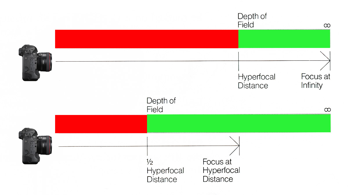 Diagram showing hyperfocal point