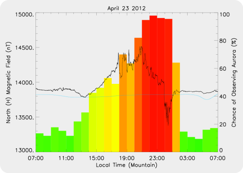 Disturbance in the Earth's magenetic field on April 23 from Aurorawatch.ca