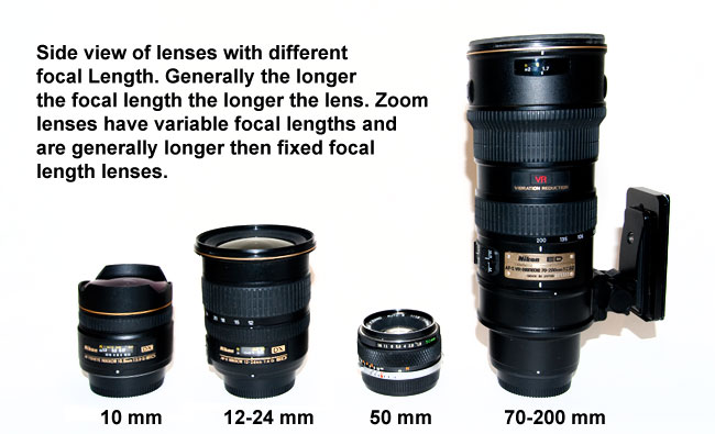 lenses of different focal length by Robert Berdan
